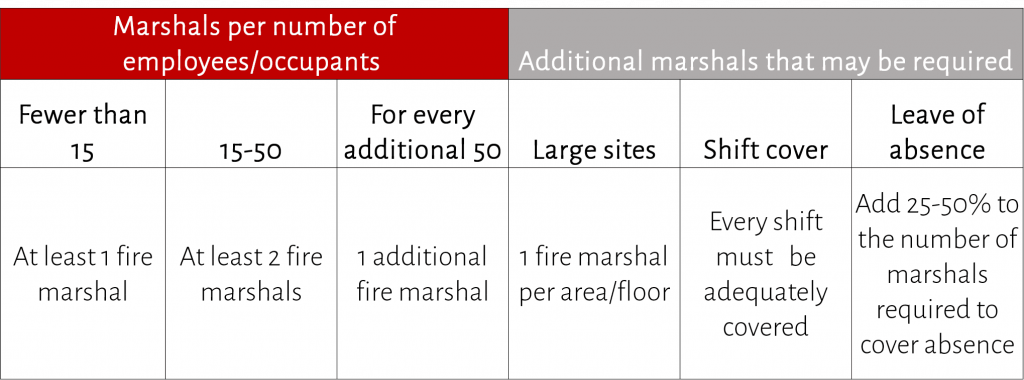 How many fire marshals do I need - high risk premises