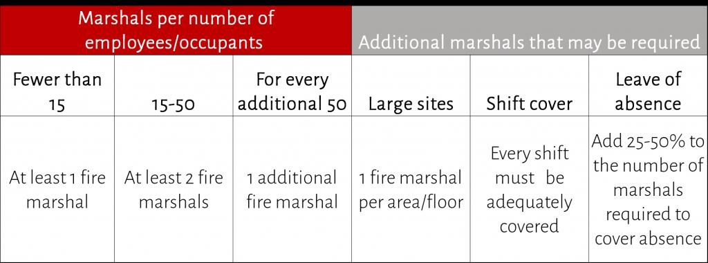 How many fire marshals do I need - high risk premises