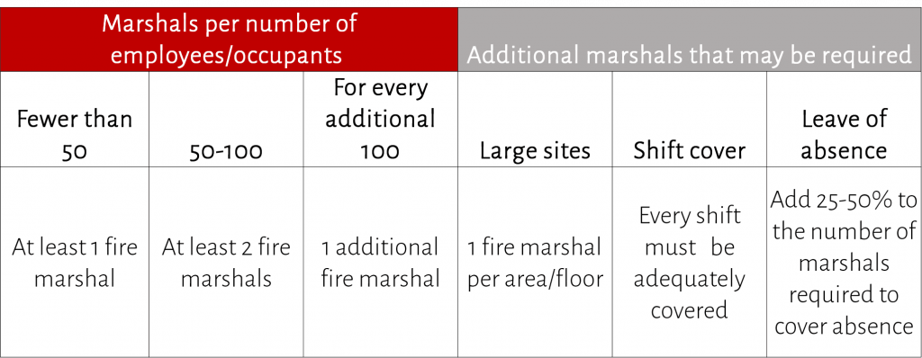 how many fire marshals do i need - low risk premises