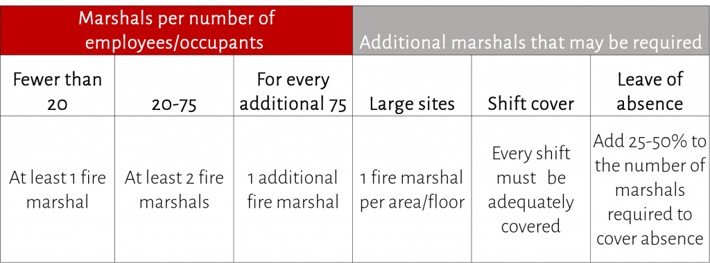 how many fire marshals do I need - normal risk premises
