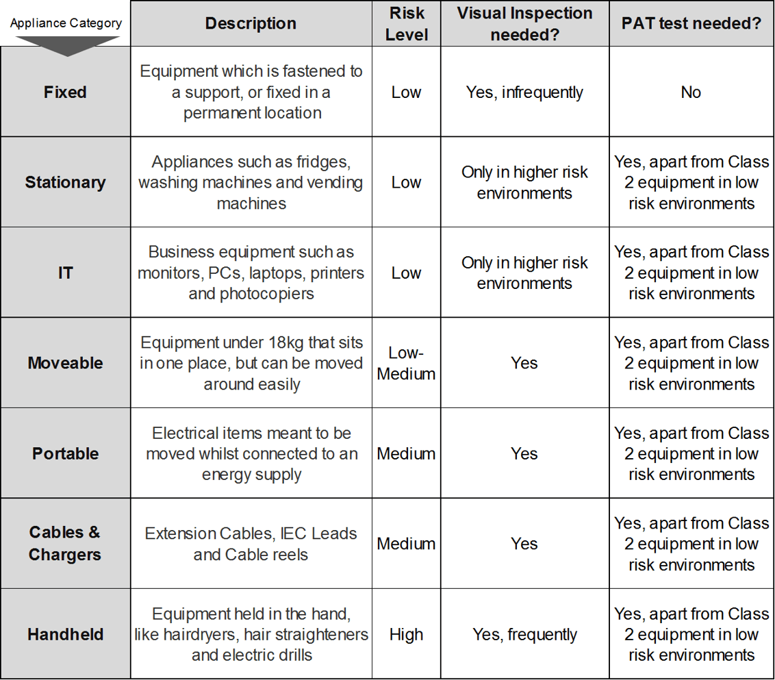PAT testing - categories of appliance